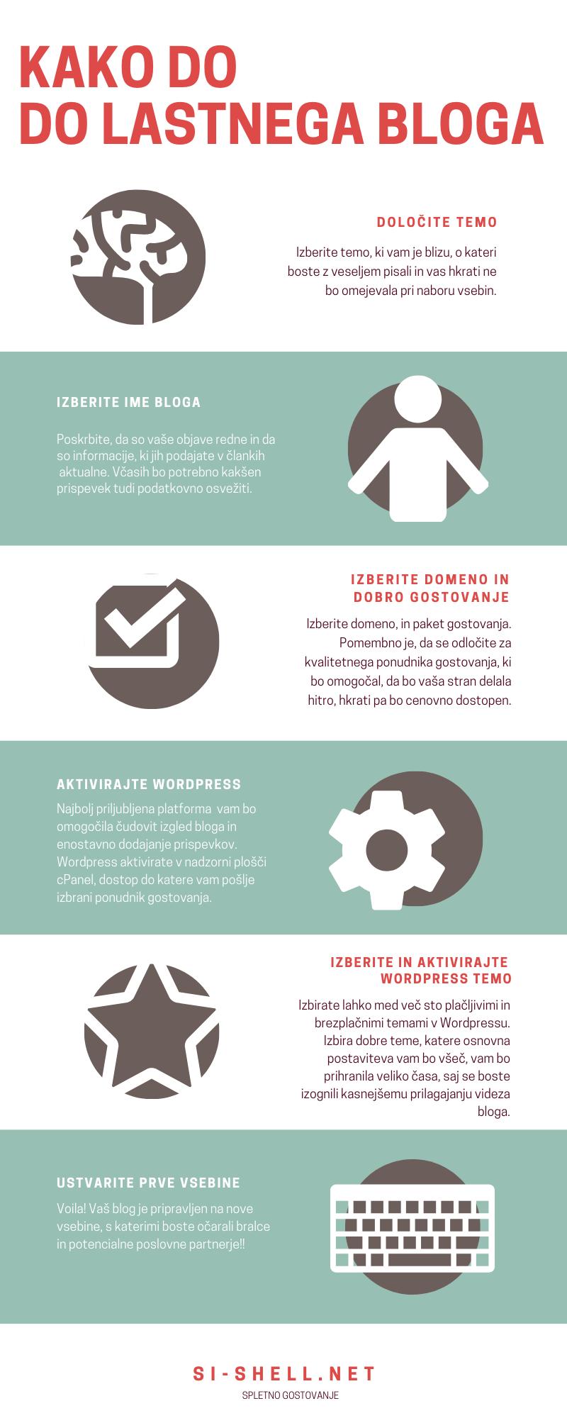 7 korakov do uspešnega bloga